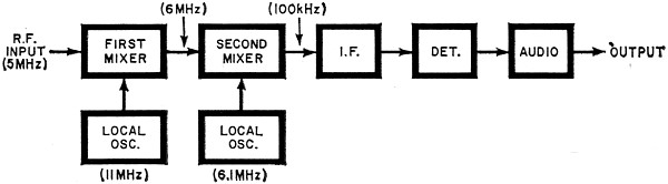 Fundamentals of Solid-State Receivers, February 1972 Popular