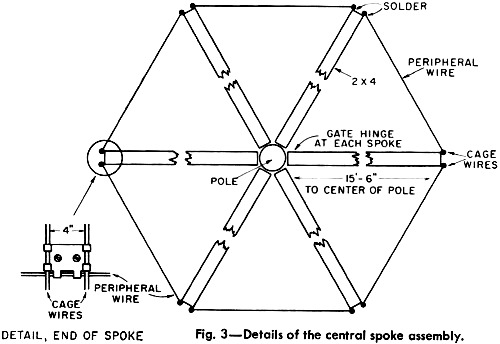 The Conical Monopole Antenna, November 1966 QST - RF Cafe