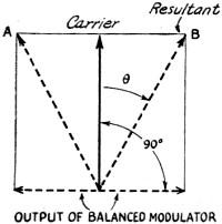 Frequency Modulation Fundamentals, August 1939 QST - RFCafe