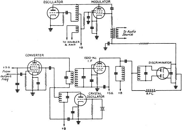 frequency modulation fundamentals  august 1939 qst