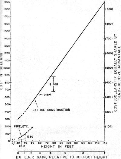 Station Design for DX, October 1966 QST - RF Cafe