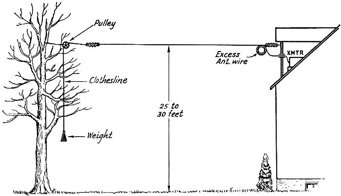 Let's Keep It Simple - Adjusting the Novice Antenna, September 1953