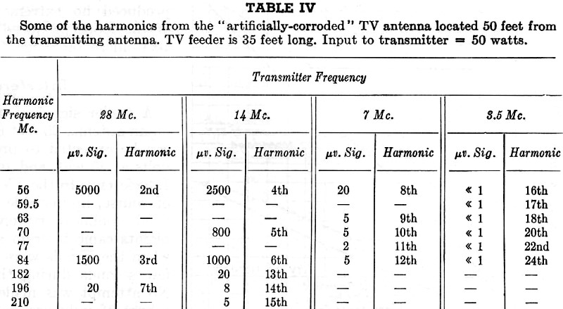 Harmonic Radiation from External Nonlinear Systems, January