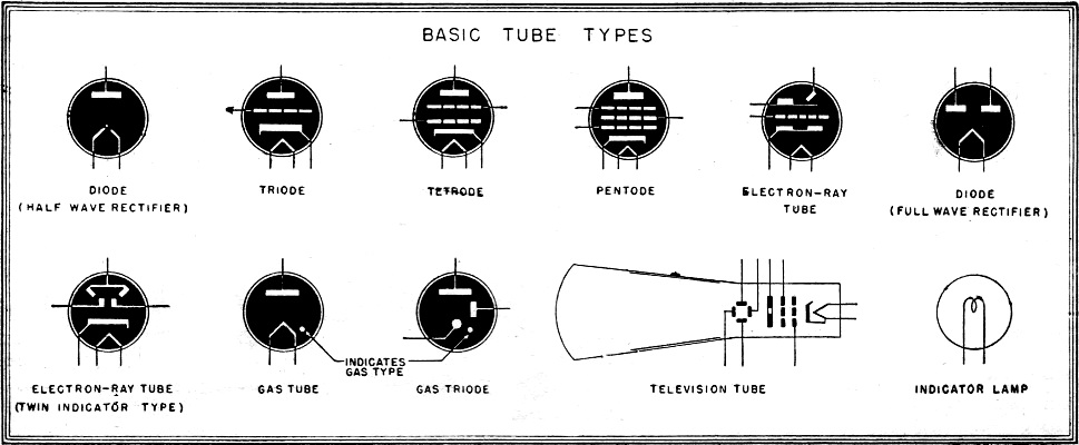 Electronic Tube Symbols, August 1944, Radio-Craft - RF Cafe on vacuum tube schematic diagram, vacuum cleaner wiring diagram, vacuum pump wiring diagram, vacuum tube heater diagram, t8 tube wiring diagram,