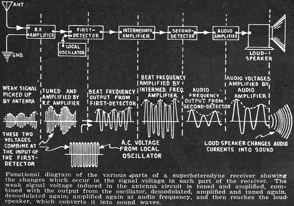 interference analysis, november december 1941 radio craft rf cafe