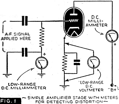 measuring distortion in audio frequency amplifiers may