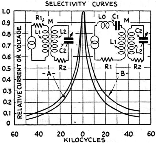 Design of Radio-Frequency Transformers, May 1931 Radio-Craft - RF Cafe
