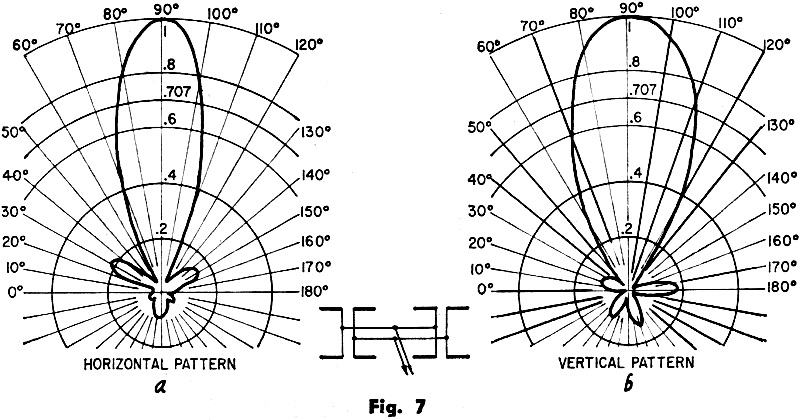 Dipoles and Yagis, November 1958 Radio-Electronics - RF Cafe