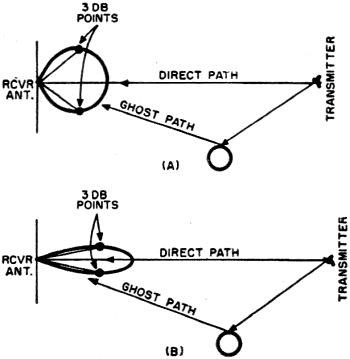 best wire antenna best windom antenna wiring diagram