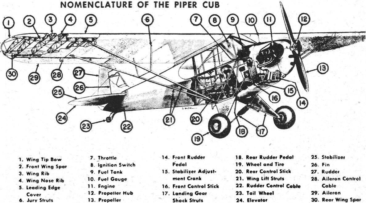 Piper Super Cub Wiring Diagram