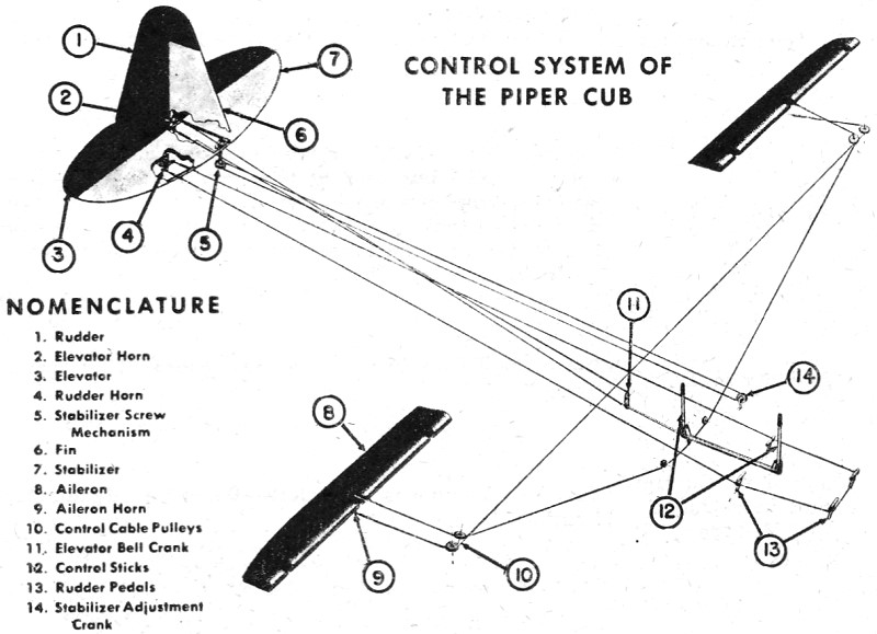 the aircraft radio serviceman  piper cub   april 1946