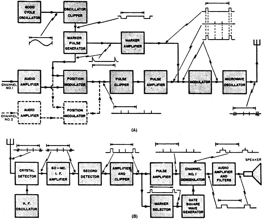 Brilliant Microwave Pulse Modulation April 1946 Radio News Rf Cafe Wiring Digital Resources Pelapshebarightsorg