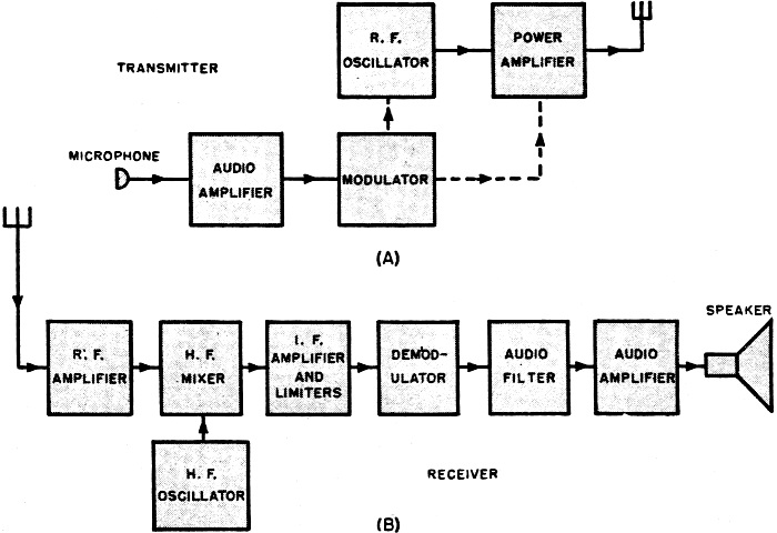 Wireless Microphone Transmitter And Receiver Circuit Diagram | Microwave Pulse Modulation April 1946 Radio News Rf Cafe