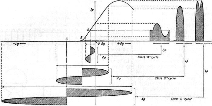 Oscillators - How They Work, December 1940/January 1941 National