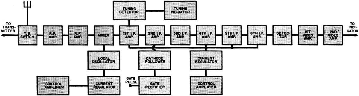 Practical radar part 5 october 1945 radio news rf cafe detailed block diagram of radar superheterodyne receiver rf cafe ccuart Images