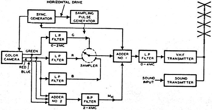 color television december 1949 radio television news rf cafe rh rfcafe com block diagram of black and white tv receiver Men Black and White Diagram
