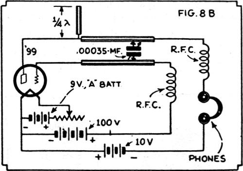 quasi-optical short waves electron oscillations  february march 1932 short wave craft