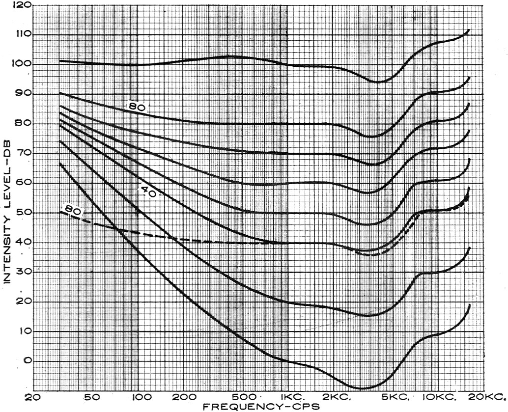 The Loudness Control December 1963 Electronics World Rf Cafe Ultimate Eq Wiring Diagram Fletcher Munson Curves Of Equal Level