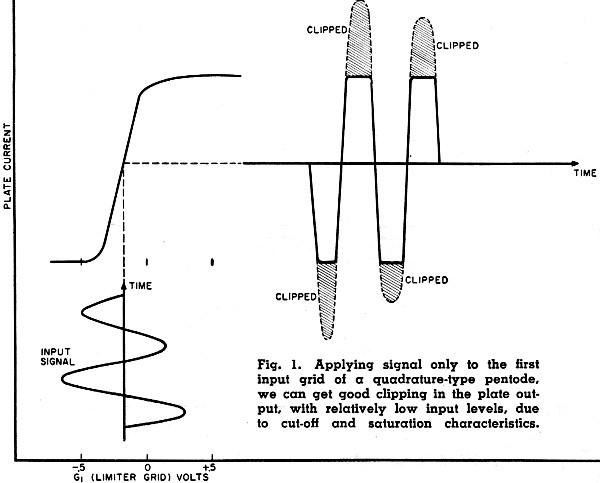 quadrature fm detectors  function and failure  december 1959 electronics world