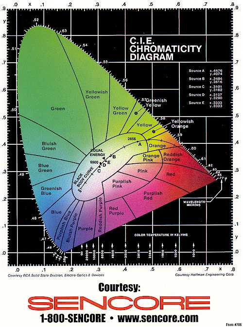 c i e  chromaticity diagram