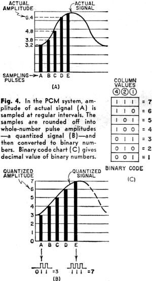 Pulse Modulation October 1960 Popular Electronics Rf Cafe