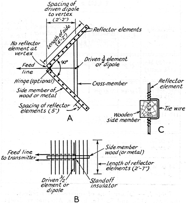 the square-corner reflector beam antenna for ultra high frequencies  november 1940 qst