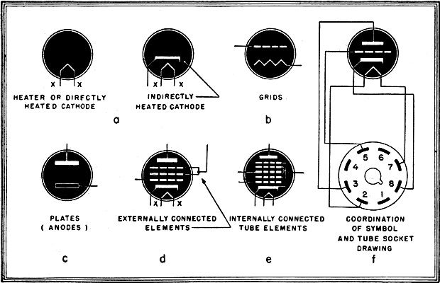 Electronic Tube Symbols  August 1944  Radio-craft