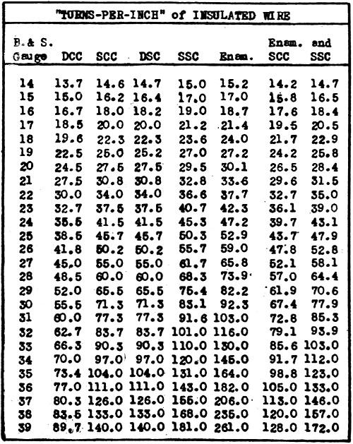 I F  Coil & Transformer Design, April 1932 Radio-Craft - RF Cafe