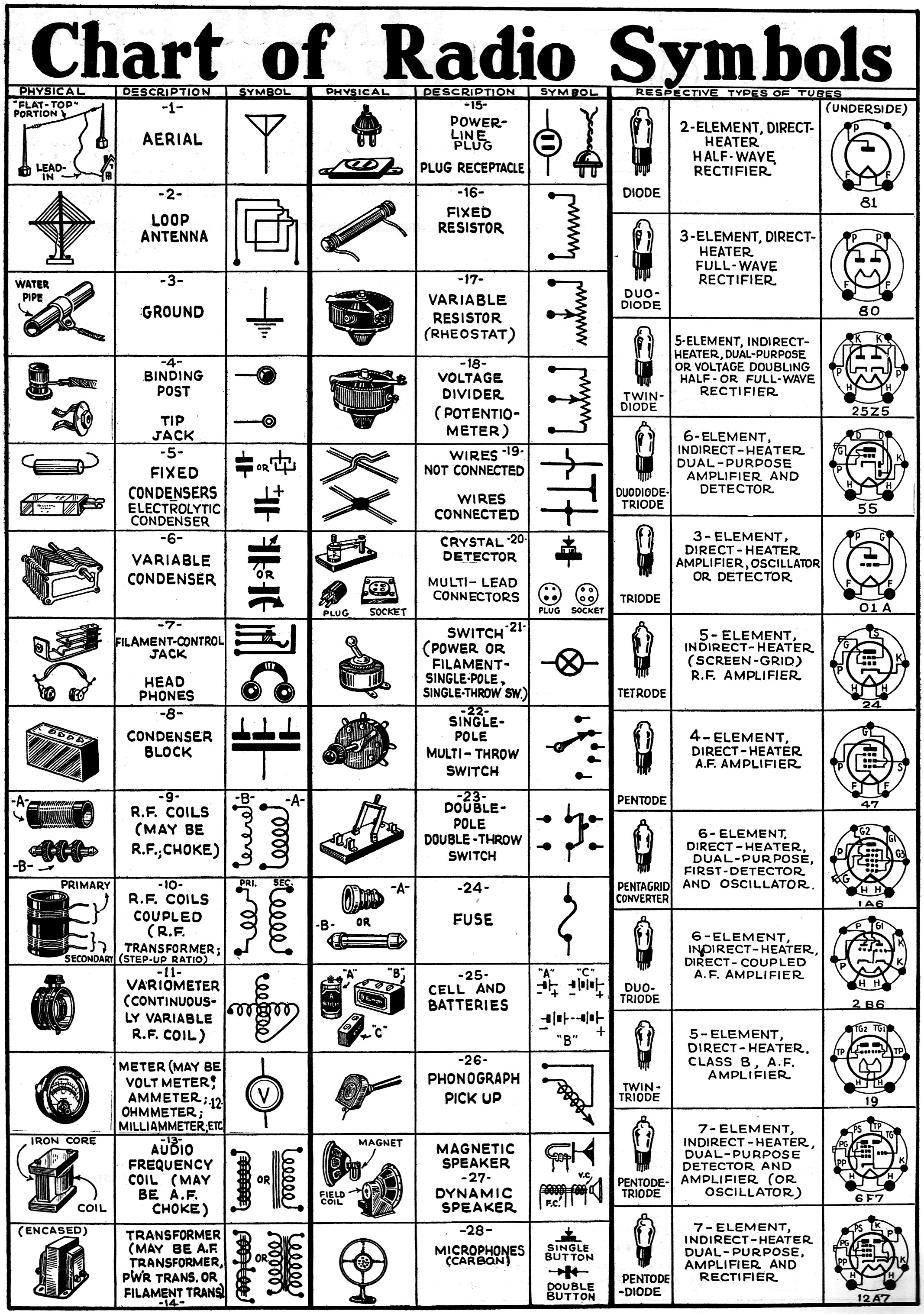 All About Schematic Symbols Wjoe Radio Electronics Circuits Standardized Wiring Diagram Chart Of March 1935 Craft Rf Cafe
